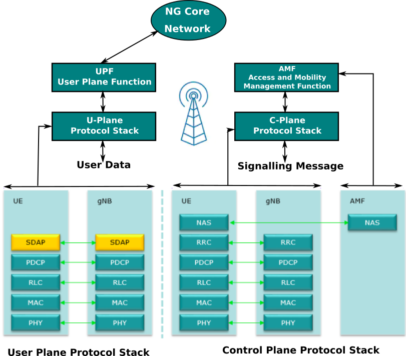 5g Nr Tutorial Introduction Specifications Features Technology Architecture Protocol Stack Advantages Challenges And Future Scope Resurchify